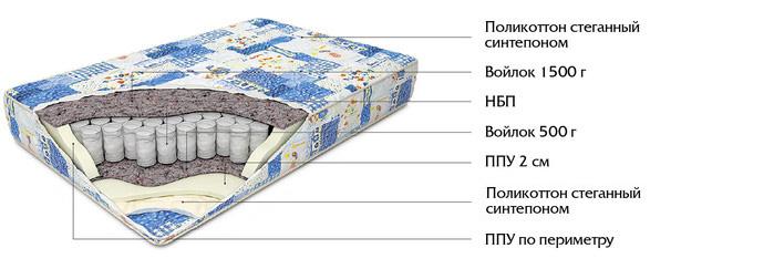 Ортопедические матрасы, подушки, о...