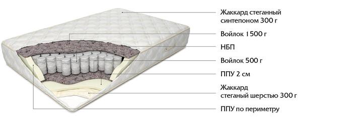 Ортопедические матрасы, наматрасники, основания и подушки Идеал - 25