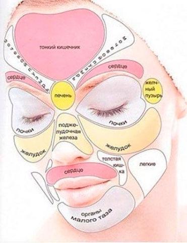 Краткое толкование заболеваний по коже лица