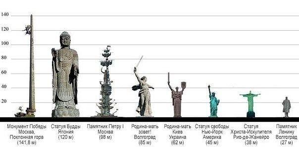 Сравнение самых высоких статуй мира
