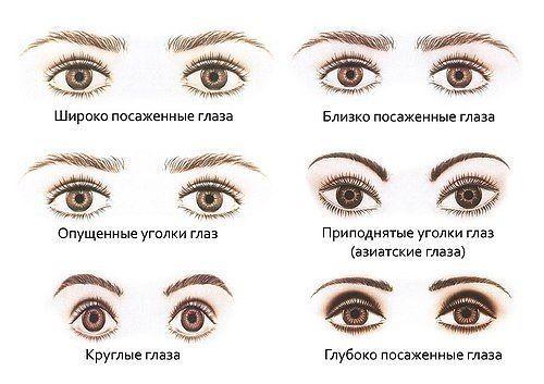 Форму глаз можно откорректировать и приблизить к идеалу с помощью правильного макияжа глаз