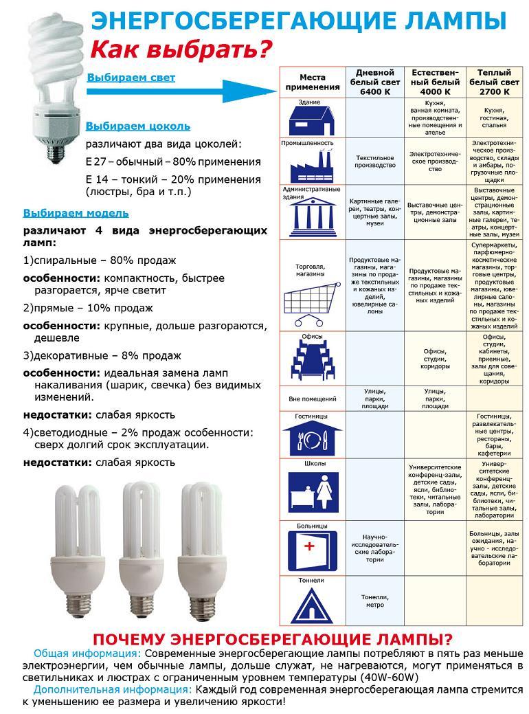 Выбираем энергосберегающие лампы