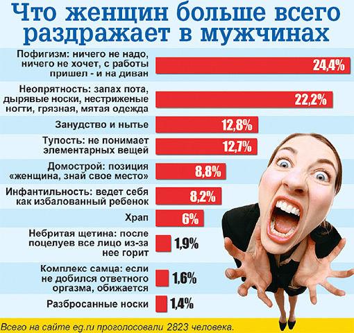 Что женщин больше всего раздражает в мужчинах