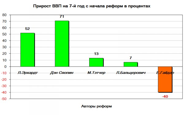 Гайдар шагает впереди...23 года назад начался развал экономики России.