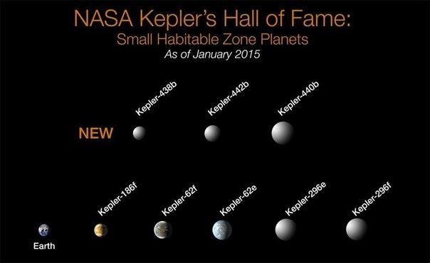 Количество экзопланет, обнаруженных телескопом Kepler, превысило 1000