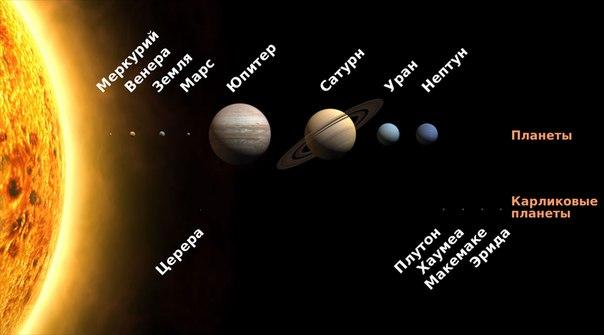 Наша Солнечная система является наименее таинственной частью Вселенной, но это не означает, что мы знаем о ней все. Вот 10 фактов, о которых вы, возможно, не слышали.