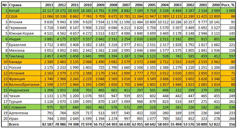 Динамика производства автомобилей в мире с 2000 по 2013 год по странам