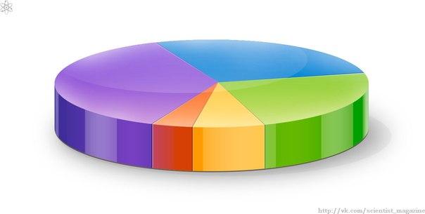 Диаграмма, которую мы называем круговой или секторной, в английском и многих других языках зовётся пироговой диаграммой