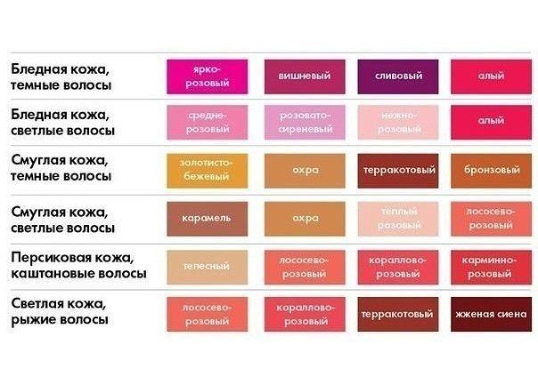Как правильно подобрать цвет помады