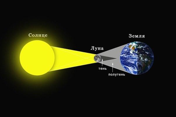 А вы уже решили, где будете наблюдать солнечное затмение 20 марта 2015 года?