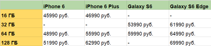 Galaxy S6 обогнал iPhone 6 по цене