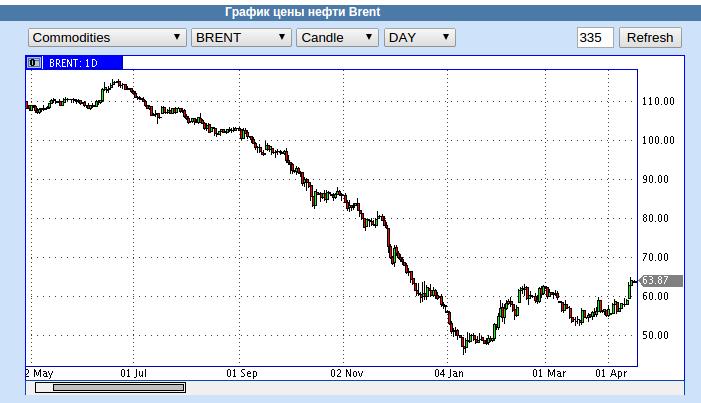Цена на нефть уже отбила четверть от минимума