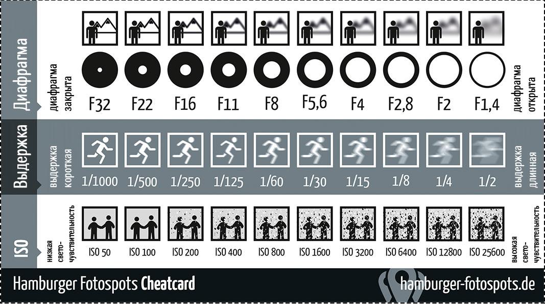 Таблица-подсказка для начинающих фотографов