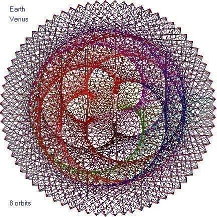 Если траектории орбит Земли и Венеры за 8 лет начертить на бумаге , то получится приблизительно такой рисунок.