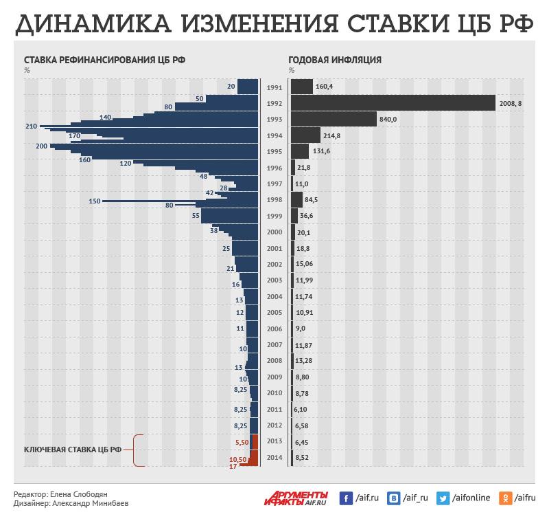 Динамика изменения ставки ЦБ РФ