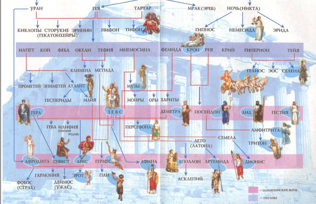 Генеалогическое древо греческих богов