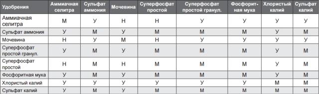 Таблица смешения удобрений