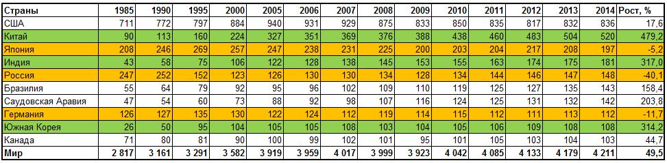 Динамика потребления нефти с 1985 по 2014 год в мире, по странам, млн. тонн в год