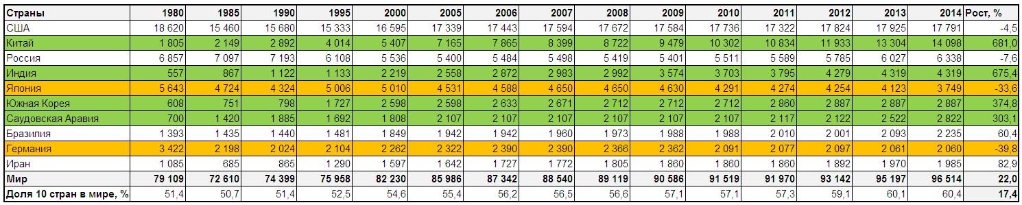 Динамика переработки нефти с 1980 по 2014 год в мире, по странам, тыс. баррелей в день