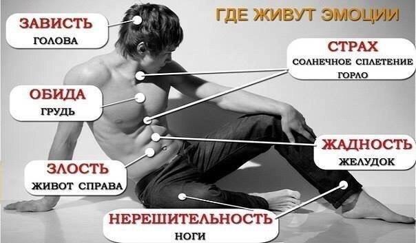Психосоматическая карта страхов.