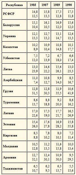 Кто кого кормил в СССР?