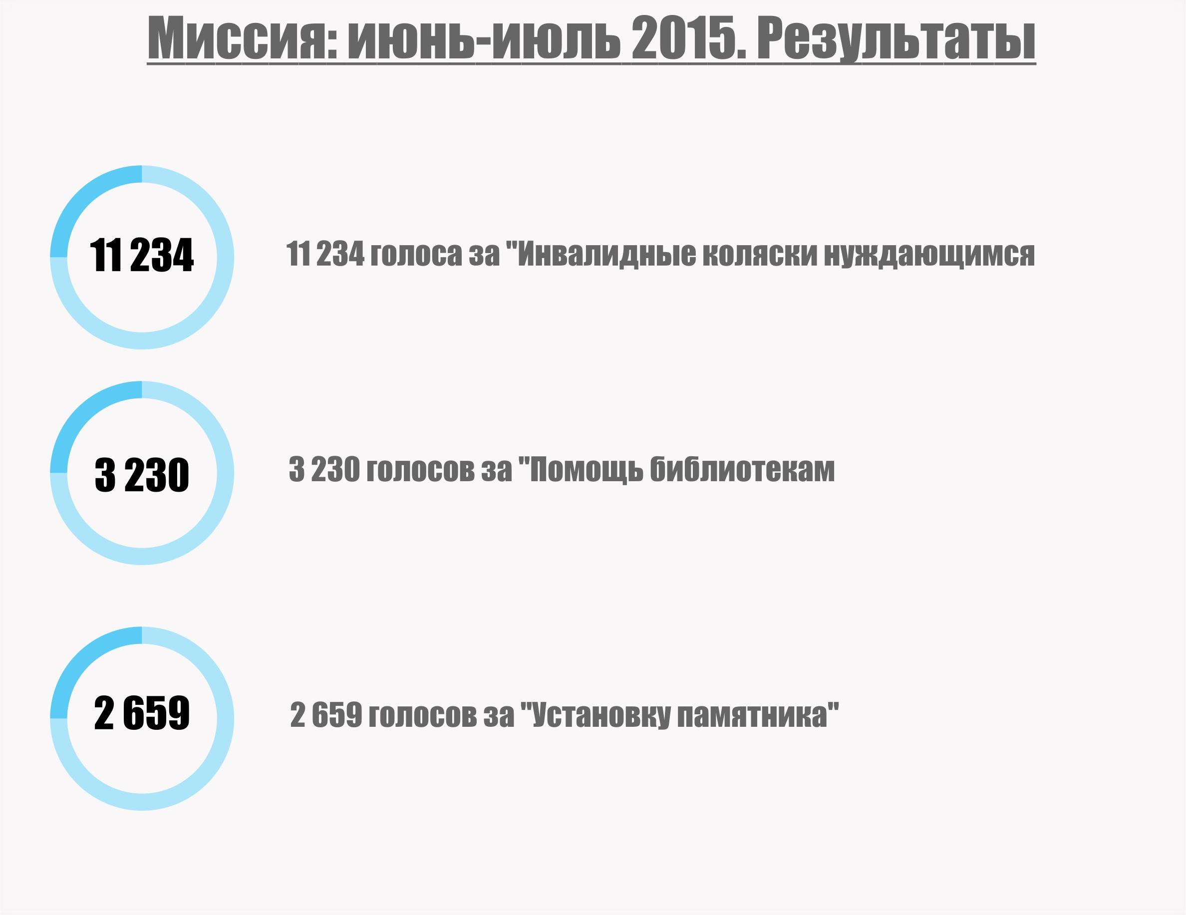 Распределение голосов по направлениям