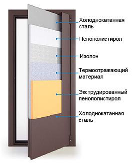 Уличные двери по доступным ценам в интернет-магазине Интерьер+