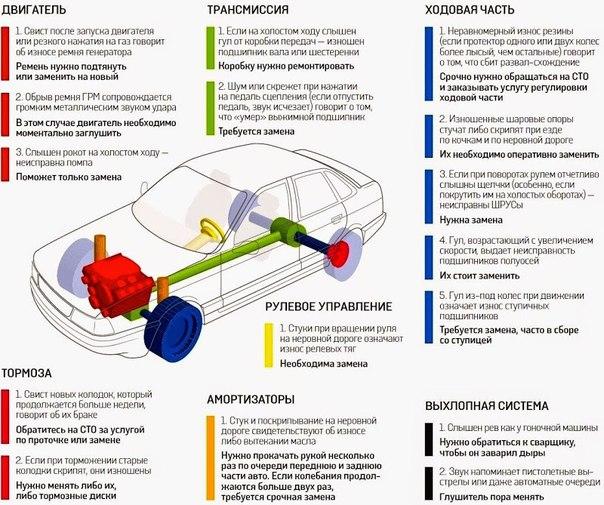 Какие шумы говорят о скорой поломке автомобил