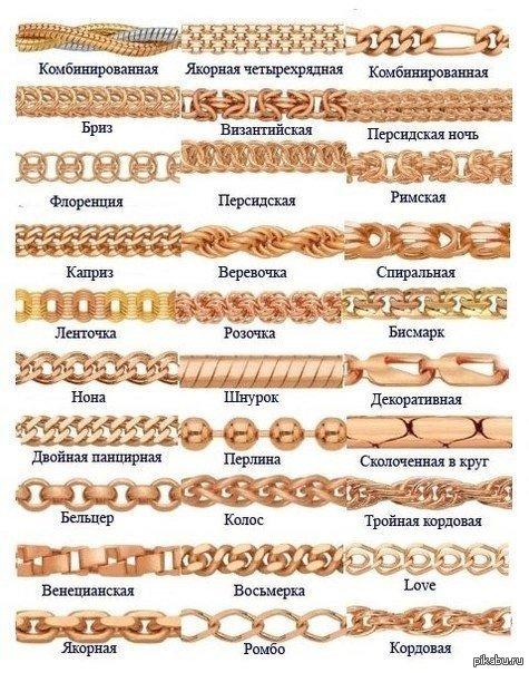 Виды плетения цепочек