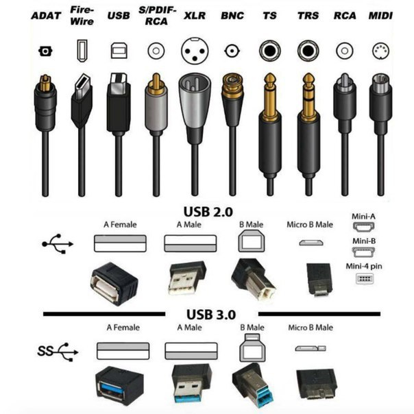 Типы коннекторов