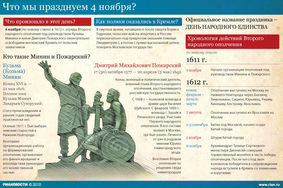 День народного единства - история праздника