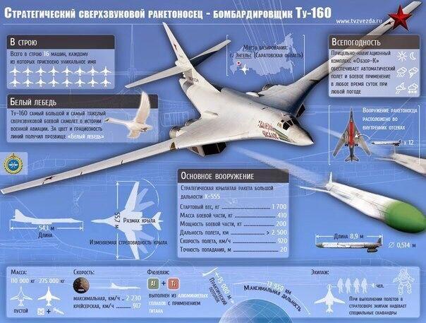 Белый лебедь. 10 фактов о самом мощном бомбардировщике России