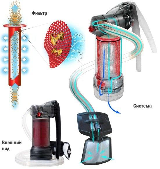 Походный водоочиститель любую воду сделает питьевой
