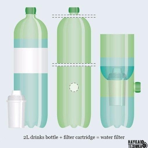 Как сделать фильтр для воды.