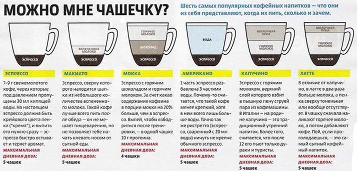 6 самых популярных кофейных напитков