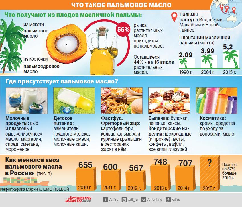 На тропической игле. Чем опасно пальмовое масло?