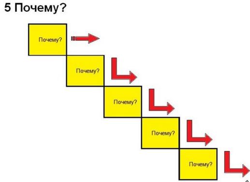 Техника 5 почему
