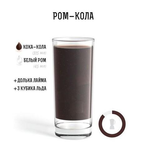 ТОП-10 рецептов алкогольных коктейлей