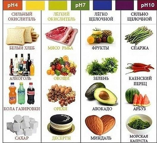 Какие продукты называются кислыми, а какие щелочными? Как они влияют на здоровья человека