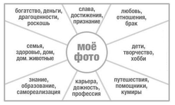 Карта желаний по фэн-шуй
