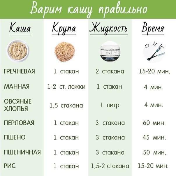 Век живи - век учись))) инструкция по варке круп