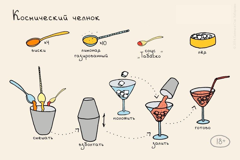 Рецепты коктейлей в простых картинках
