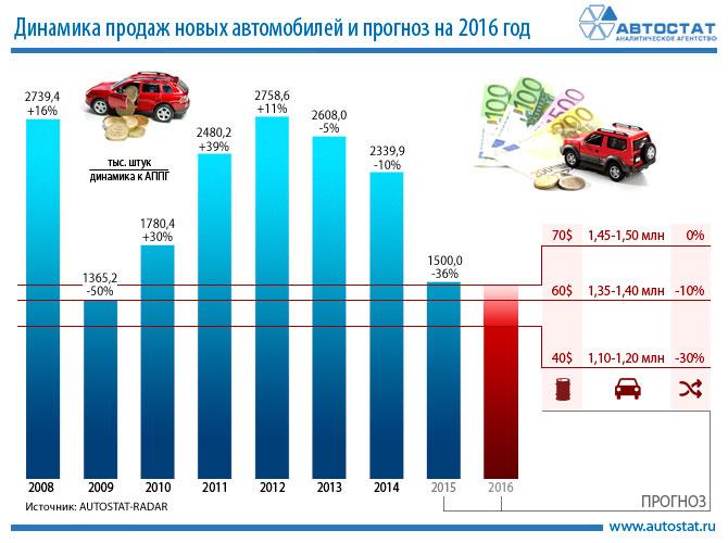 Автомобильный рынок России 2016