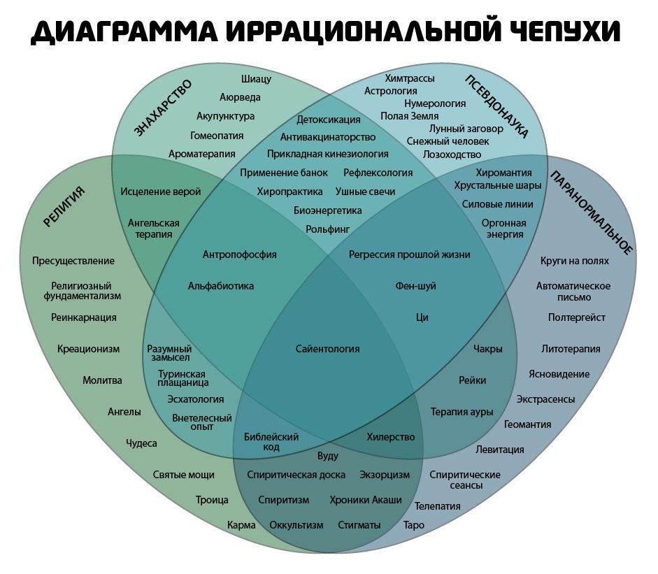 Диаграмма иррациональной чепухи
