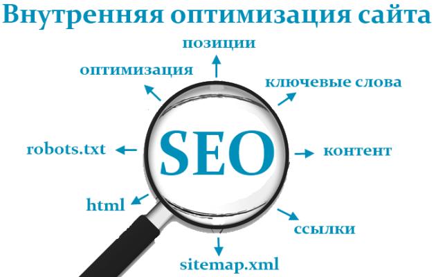 В чем заключается внутренняя оптимизация сайта?