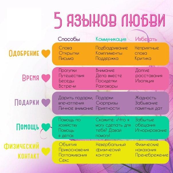 5 языков любви по Гари Чэпмену