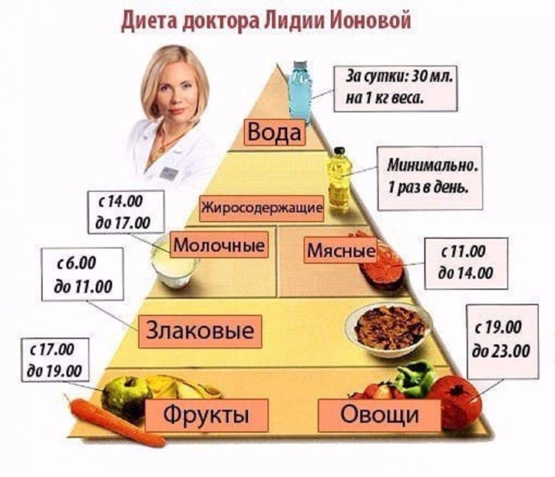 💁Полезная пирамидка