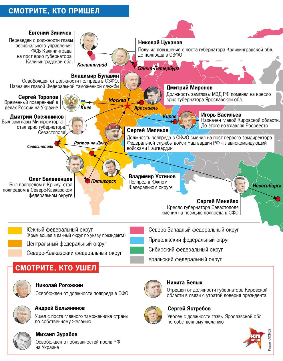 Путин отправляет в отставку ряд ключевых фигур