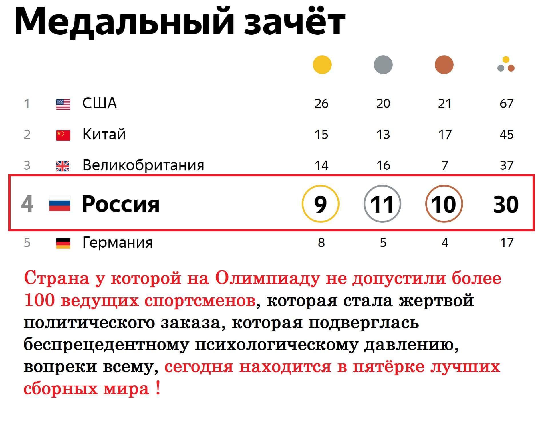Российские спортсмены молодцы!