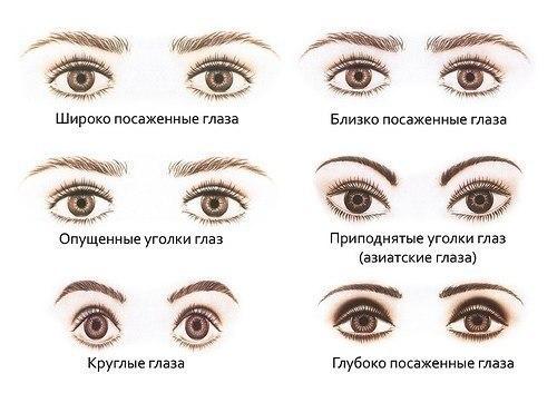 Форму глаз можно откорректировать и приблизить к идеалу с помощью правильного макияжа глаз.